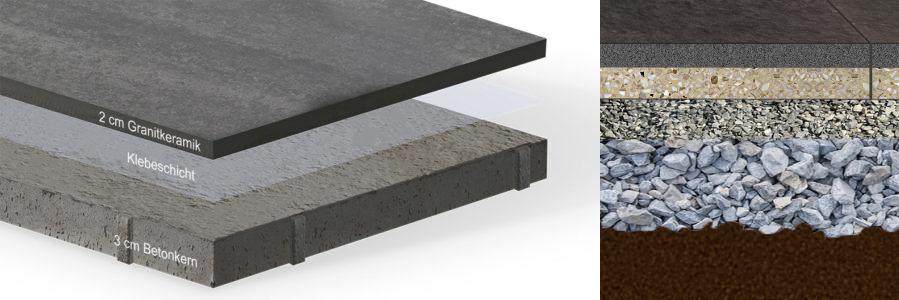 Keramikverbundplatte Aufbau und Verlegung